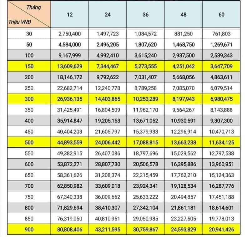 Chi tiết bảng tính lãi suất shinhan bank